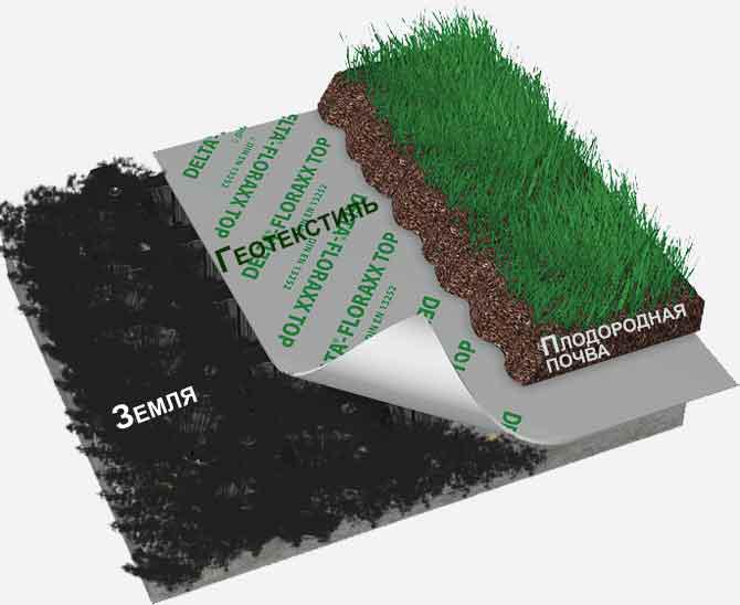 Укладка рулонных газонов с геотекстилем